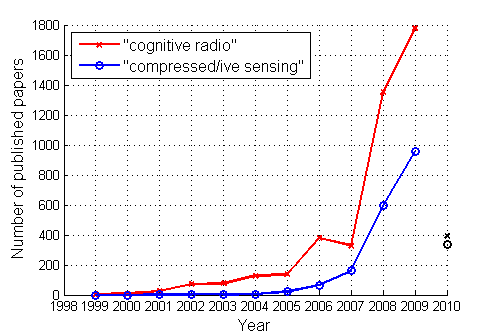 Publications on Cognitive Radio / Compressed sensing.